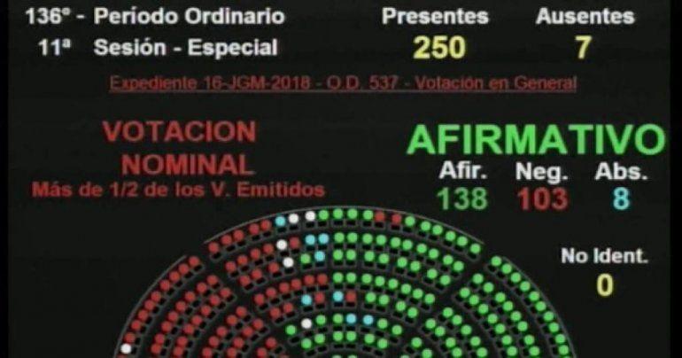 Mirá cómo votaron los diputados jujeños en la sesión por el Presupuesto 2019