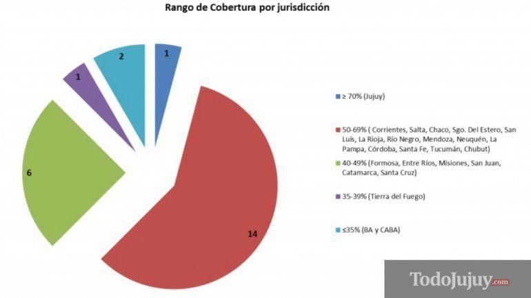 Jujuy logró la mayor cobertura nacional en la vacunación de sarampión y rubéola