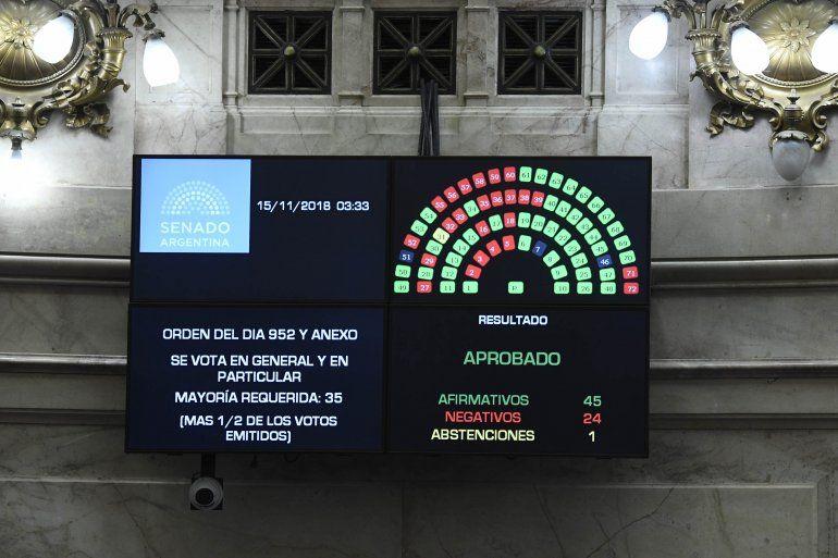 Con más votos de lo esperado, el Senado aprobó el Presupuesto 2019