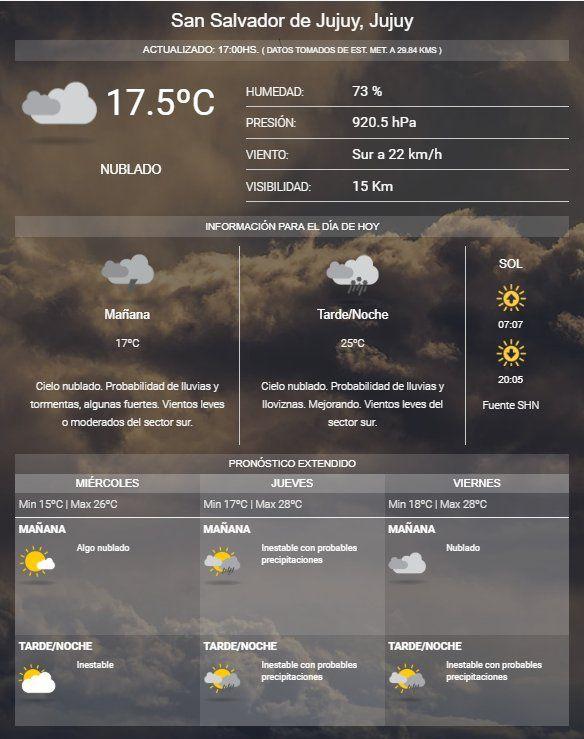 Determinaron el cese de alerta meteorológico para Jujuy pero la lluvia seguirá presente hasta el fin de semana