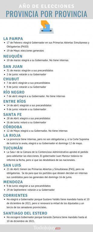 Año de elecciones: Jujuy sigue sin definición y La Pampa arranca este domingo con las votaciones