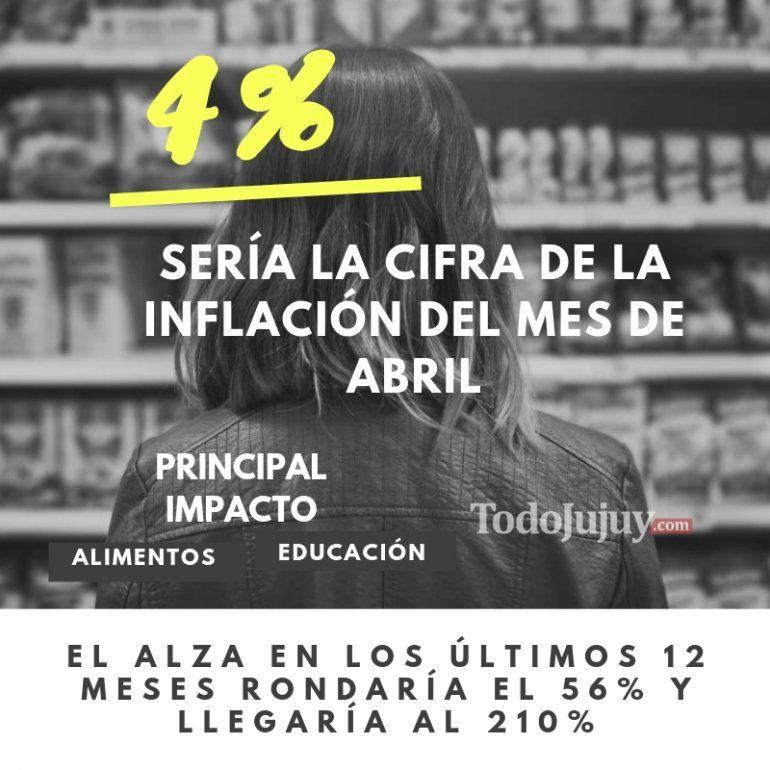 Hoy se conocerá la inflación de abril que se estima en un 4%