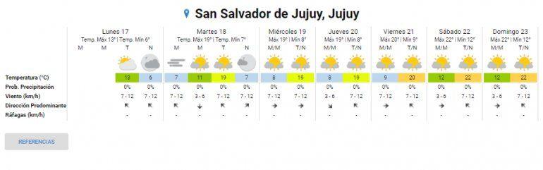 ¡Ya pasó lo peor! Desde mañana las temperaturas subirán y se espera un fin de semana agradable