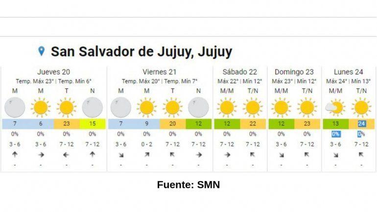 Feriado con sol: después de días muy fríos hoy la máxima podría llegar a 23°