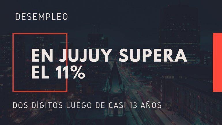 El desempleo en Jujuy está por encima de la media nacional y supera el 11%