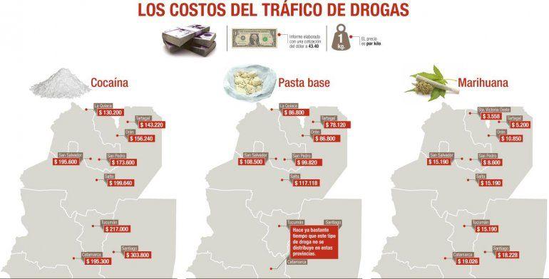 La cocaína que ingresa por La Quiaca es la más cara del país