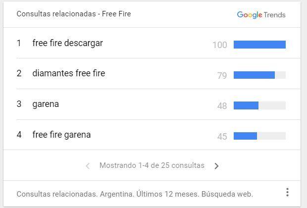 Free Fire: los jujeños rompen Google con las consultas sobre el juego