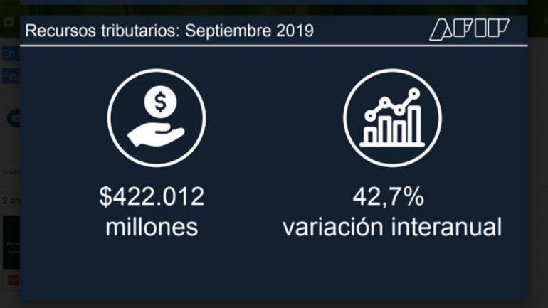 La recaudación subió en septiembre 42,7% y totalizó $422.011,7 millones
