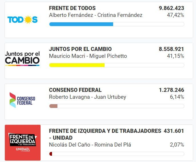 La fórmula de Alberto y Cristina Fernández se impone en el país: no habría balotaje