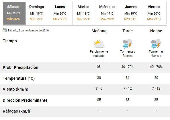 Con una máxima de 36°C, anticipan tormentas fuertes con caída de granizo en el centro y este de Jujuy