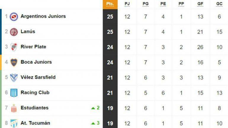 Mirá cómo quedó la tabla de posiciones de la Superliga Argentina