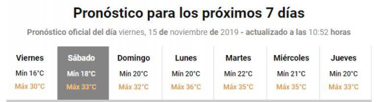 Se viene un fin de semana largo con altas temperaturas y bajas probabilidades de lluvias