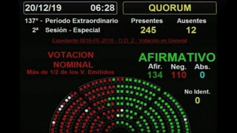 La Ley de Emergencia tiene media sanción tras más de 19 horas de debate con cambios importantes