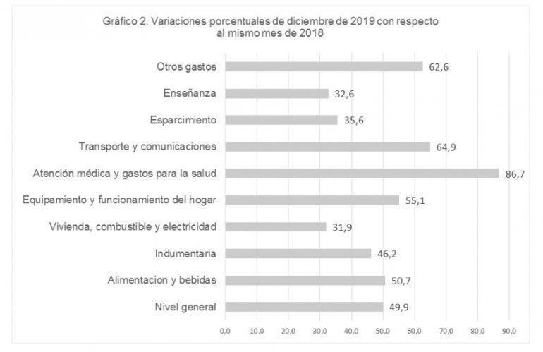 En Jujuy la inflación de diciembre fue del 3,2% y la acumulada del año 49,9%