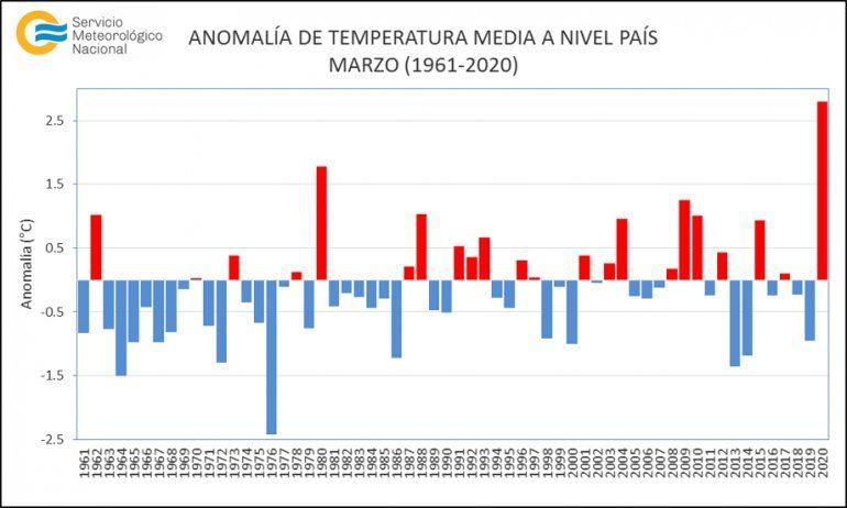 Culmina el mes de marzo más cálido de los últimos 59 años