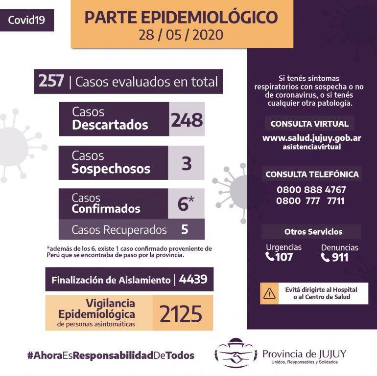 Coronavirus en Jujuy: sin casos en el último día, esperan los resultados de dos sospechosos
