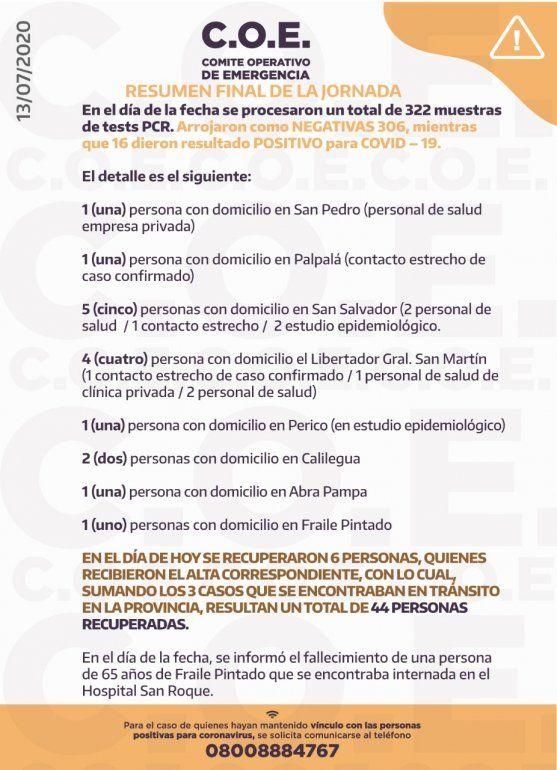 Coronavirus en Jujuy: hoy confirmaron 16 casos positivos