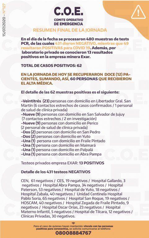 Coronavirus en Jujuy: confirmaron 62 casos positivos y 12 altas médicas