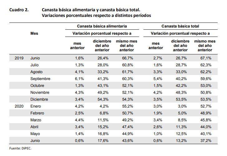 Junio - Canasta Básica Alimentaria y Canasta Básica Total Jujuy