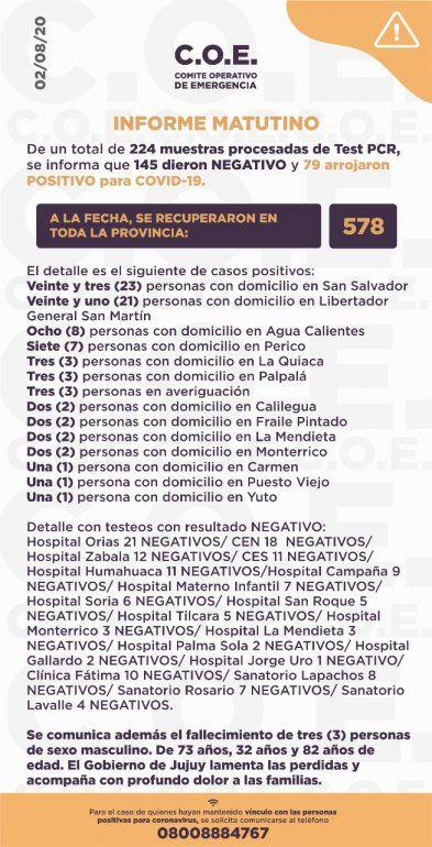 Coronavirus en Jujuy: se confirmaron 3 fallecimientos y 79 nuevos casos