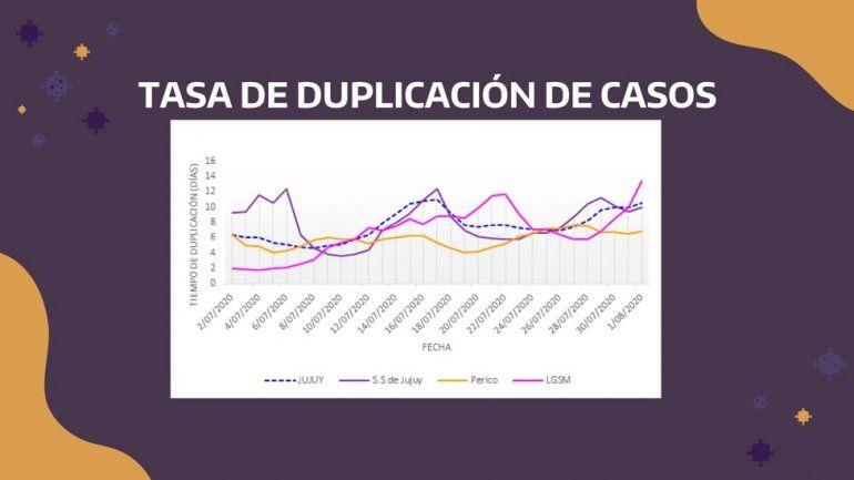 Coronavirus en Jujuy: 115 nuevos casos y 6 muertes, uno es un joven de 16 años