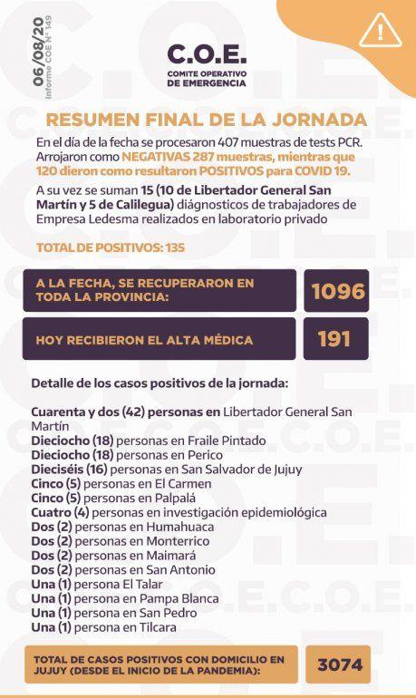 Coronavirus en Jujuy: confirman 135 nuevos casos y 191 altas médicas en el día de hoy