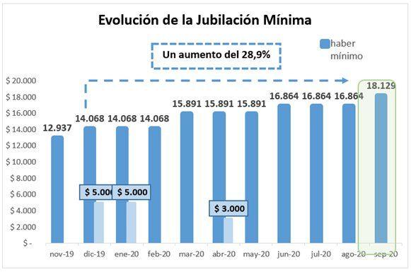 Anses informó que con el aumento de septiembre, las jubilaciones acumularán un incremento de 28,9%
