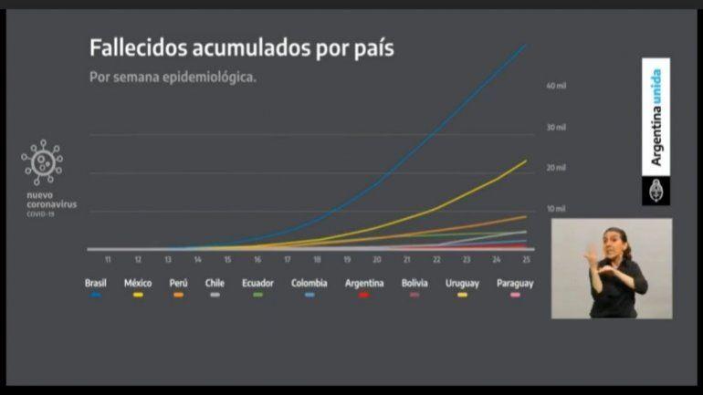 Coronavirus: Desde el lunes vuelve aislarse gran parte de Buenos Aires